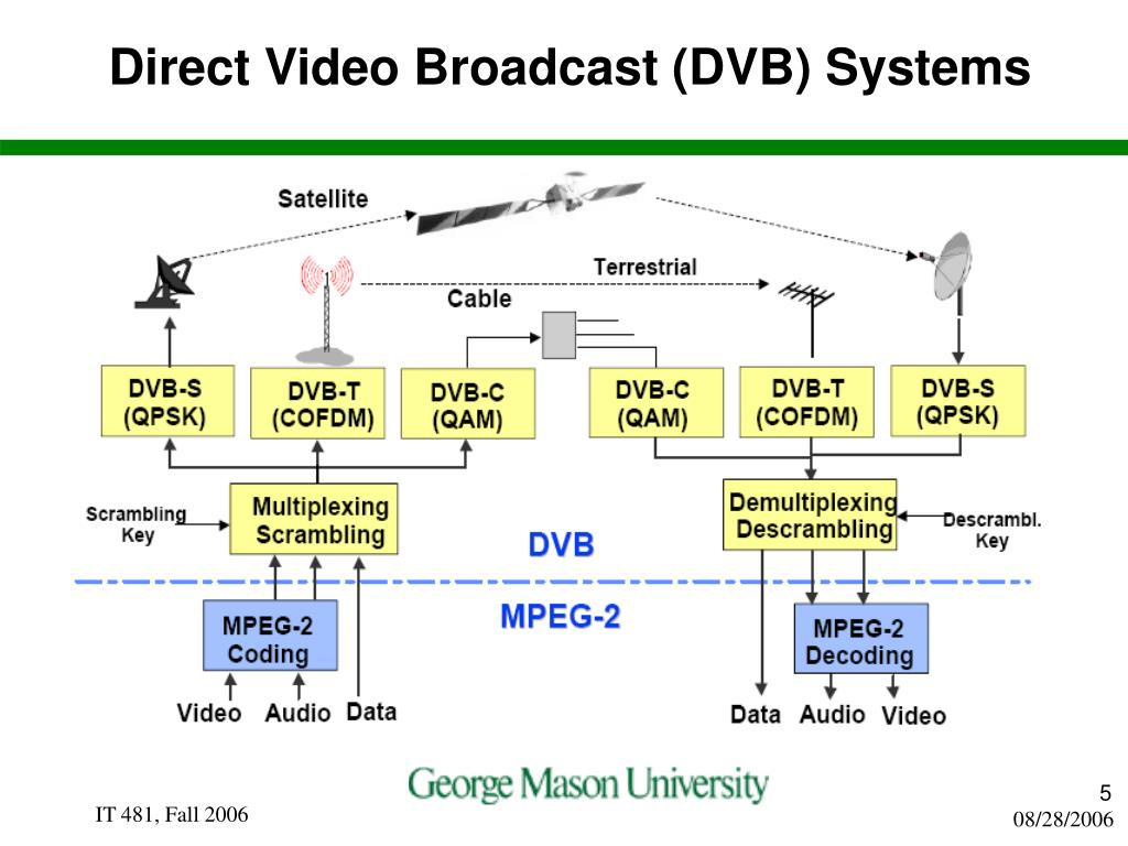 Direct Video Broadcast (DVB) Systems