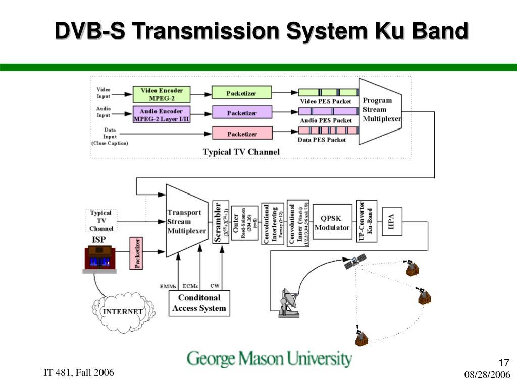 DVB-S Transmission System Ku Band