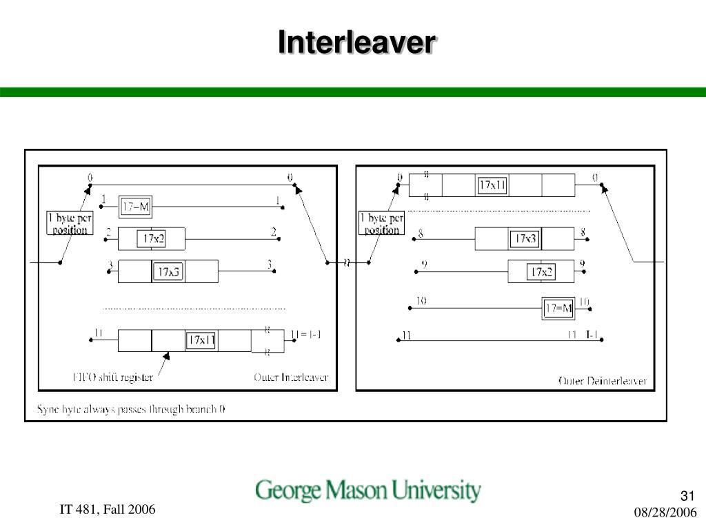 Interleaver
