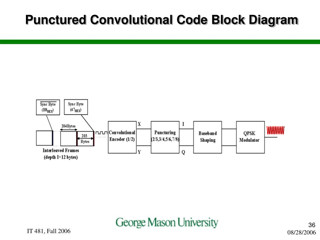 Punctured Convolutional Code Block Diagram