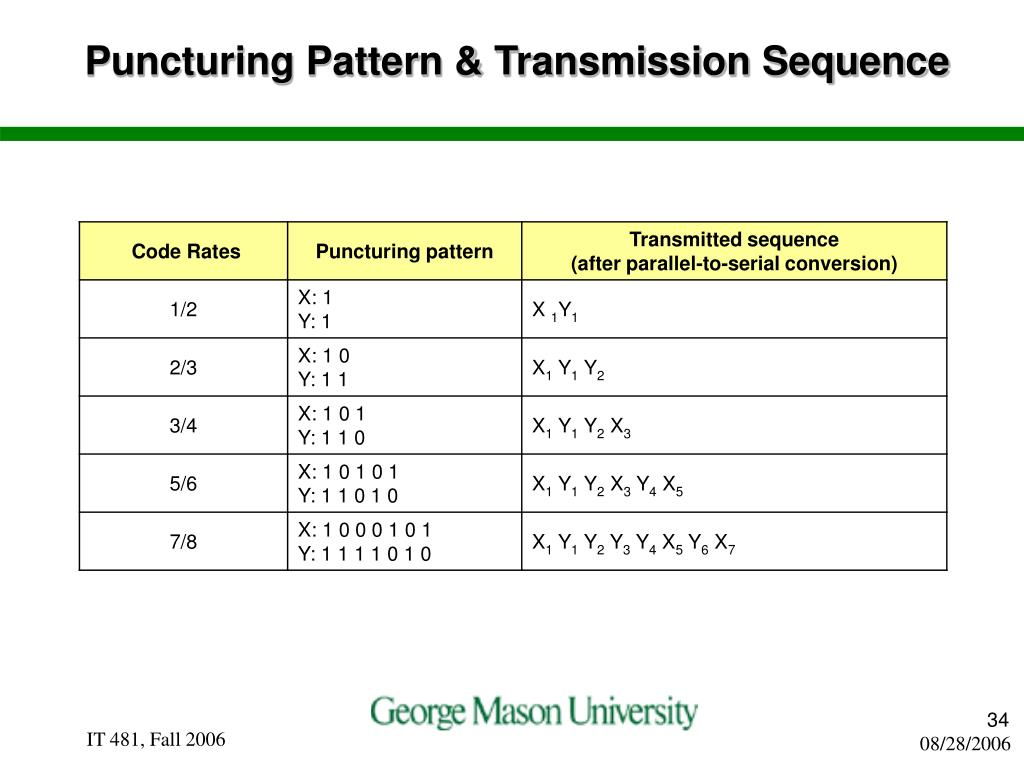 Puncturing Pattern & Transmission Sequence