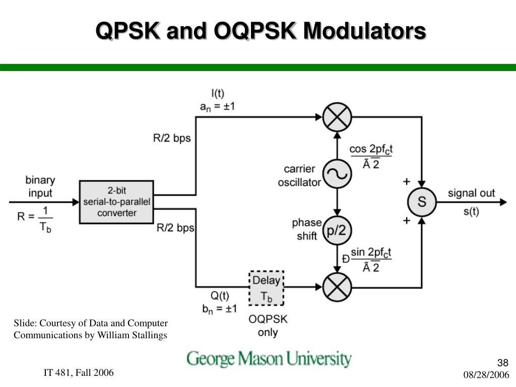 QPSK and OQPSK Modulators
