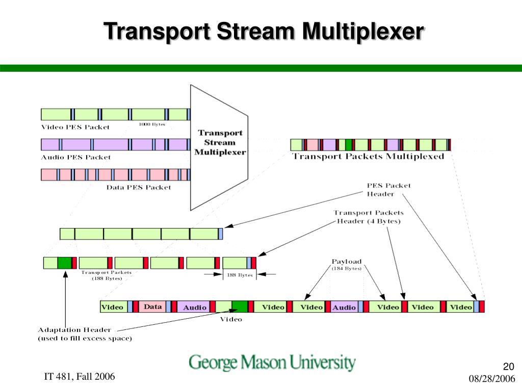 Transport Stream Multiplexer