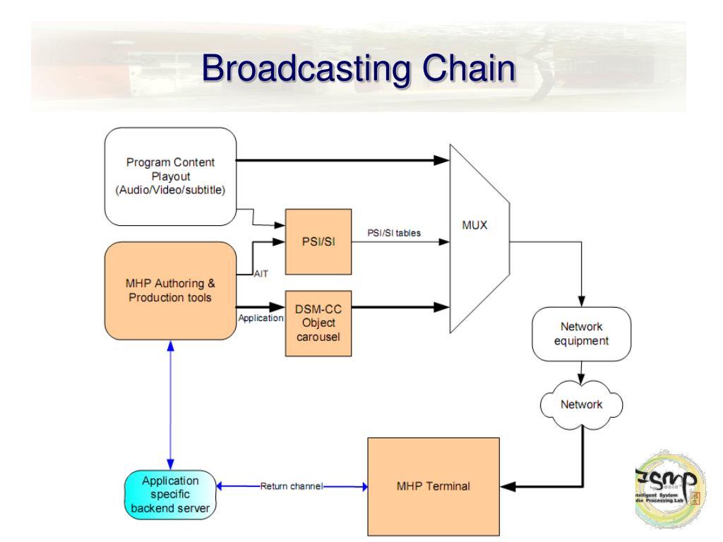 Broadcasting Chain