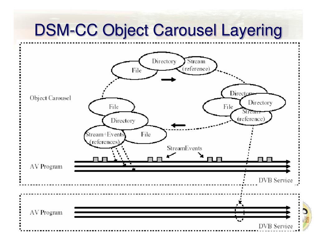 DSM-CC Object Carousel Layering