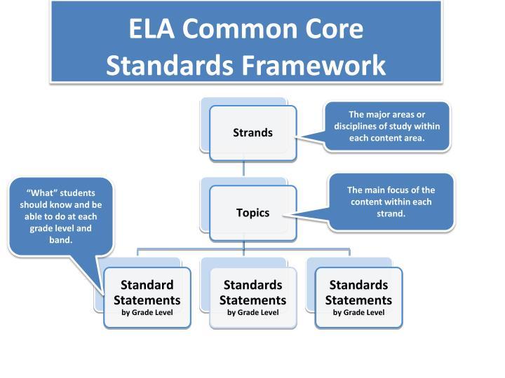 ELA Common Core