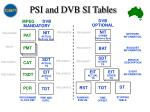 psi and dvb si tables