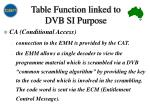table function linked to dvb si purpose15