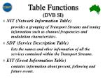 table functions dvb si