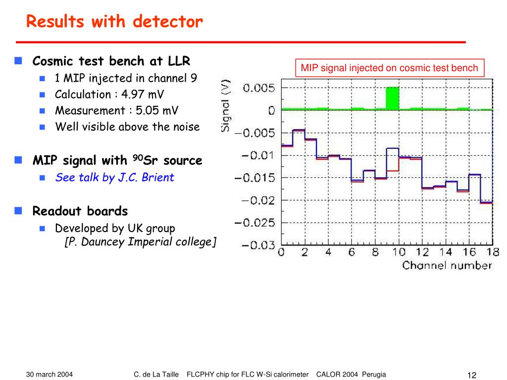 Results with detector