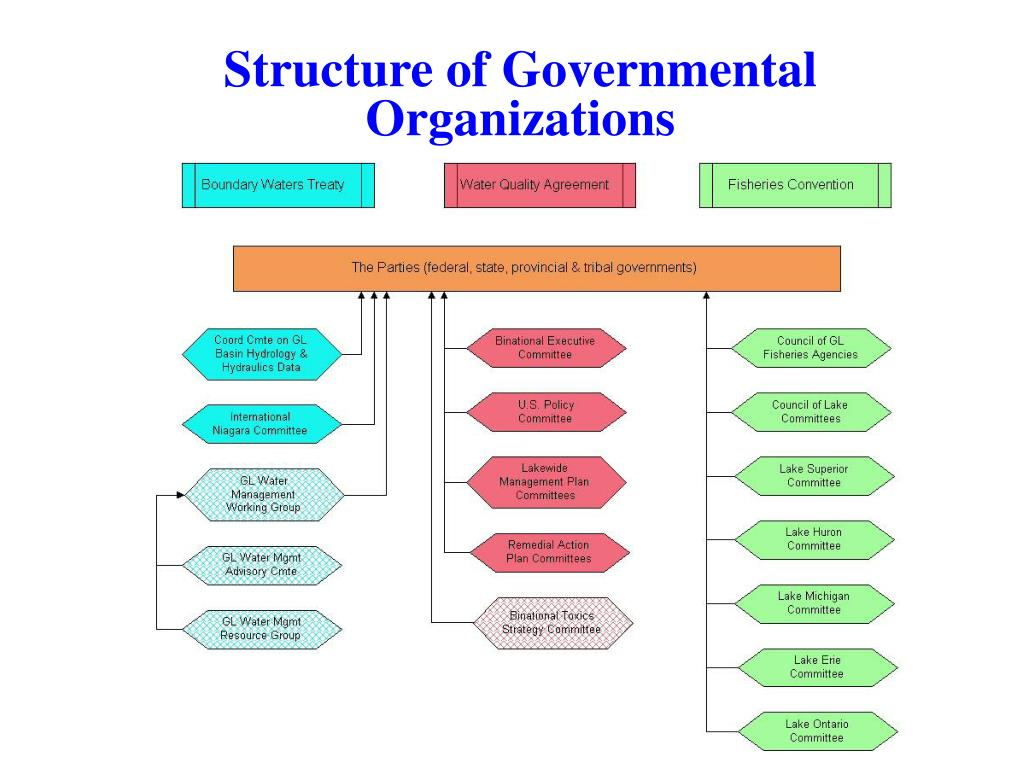 Structure of Governmental Organizations