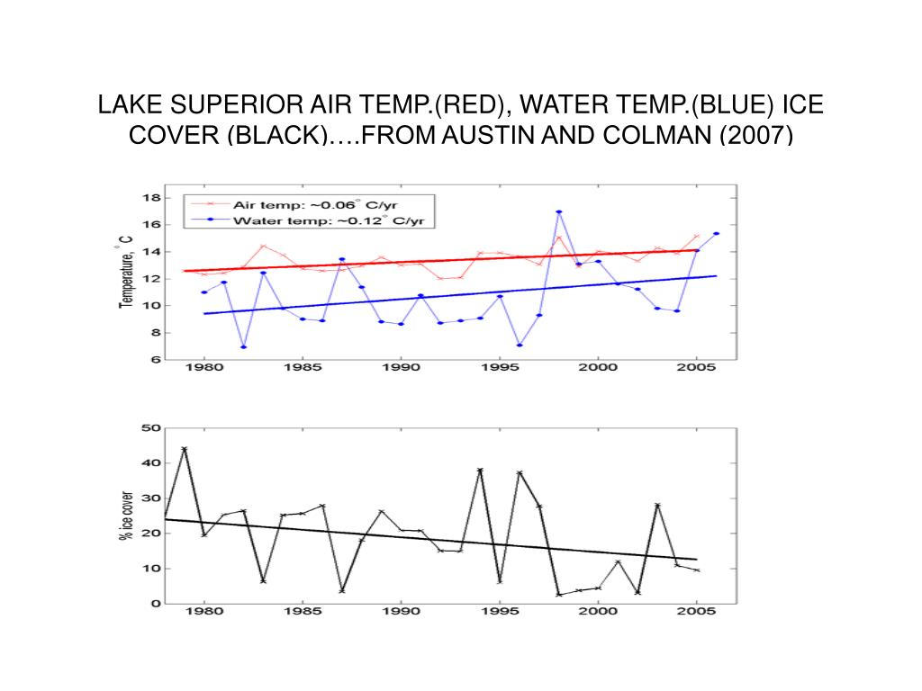 LAKE SUPERIOR AIR TEMP.(RED), WATER TEMP.(BLUE) ICE COVER (BLACK)….FROM AUSTIN AND COLMAN (2007)
