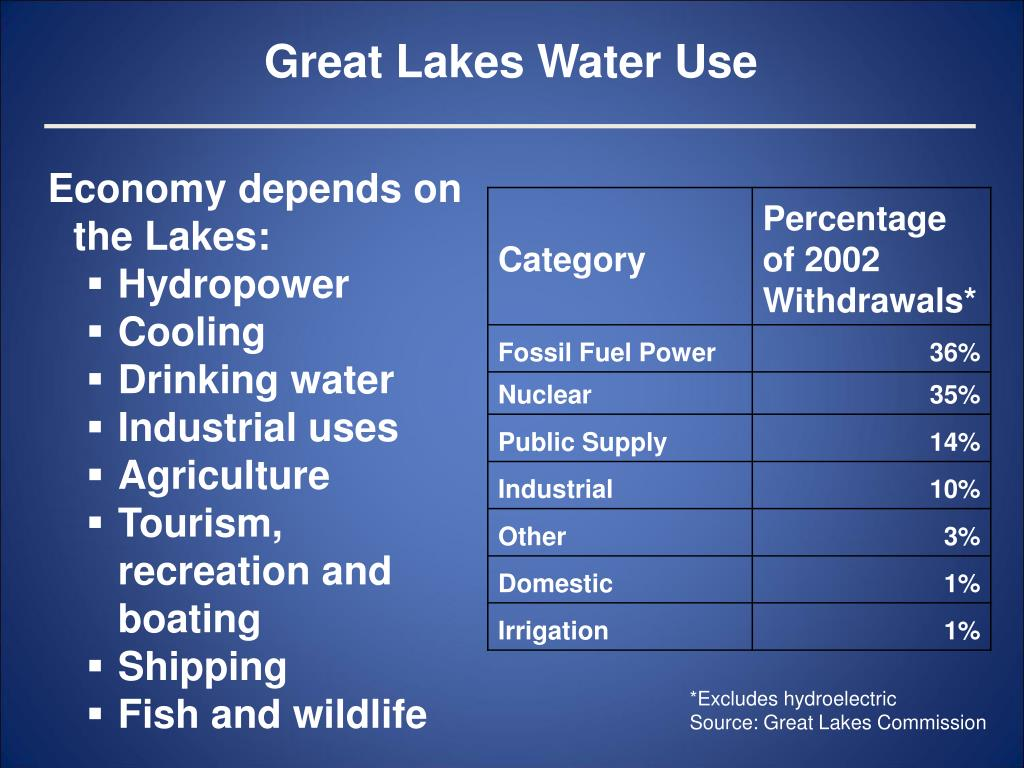 Great Lakes Water Use