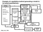 example of a qualitative method generating a model to be tested quantitatively
