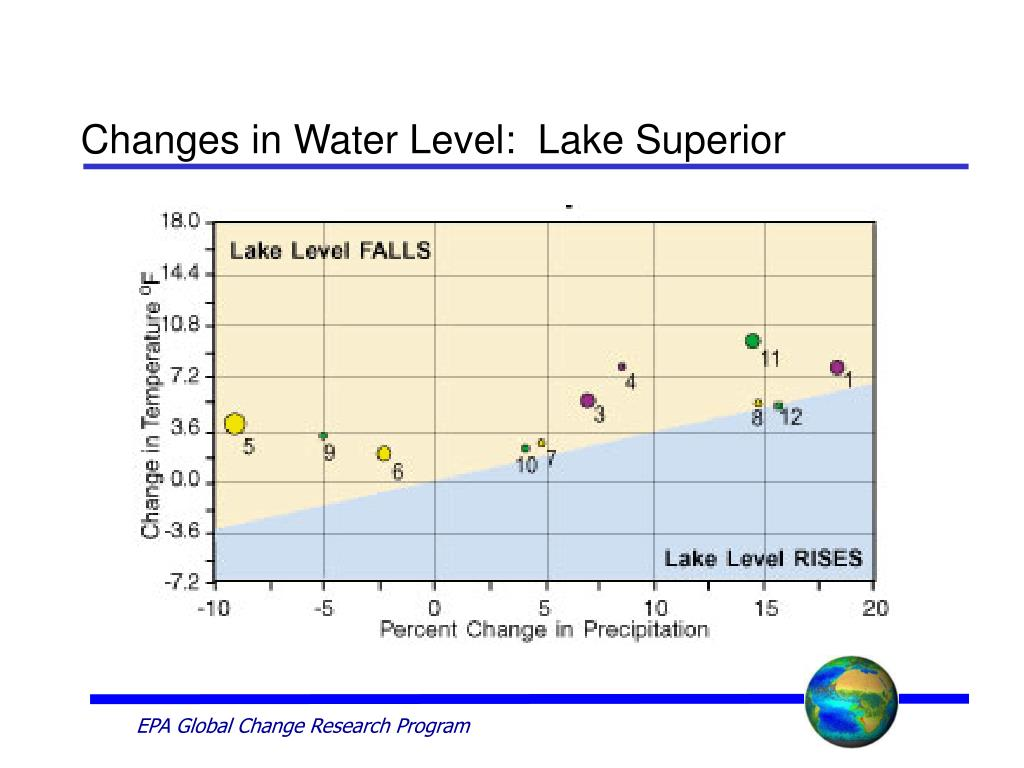 Changes in Water Level:  Lake Superior