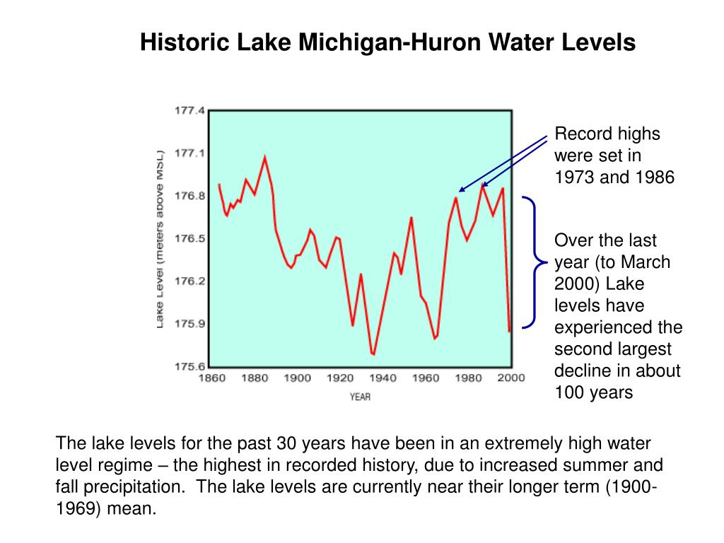 Historic Lake Michigan-Huron Water Levels