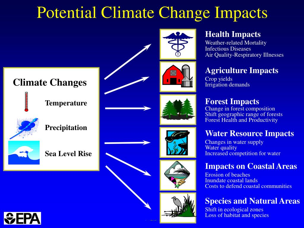 Potential Climate Change Impacts