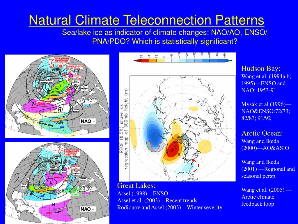 Natural Climate Teleconnection Patterns