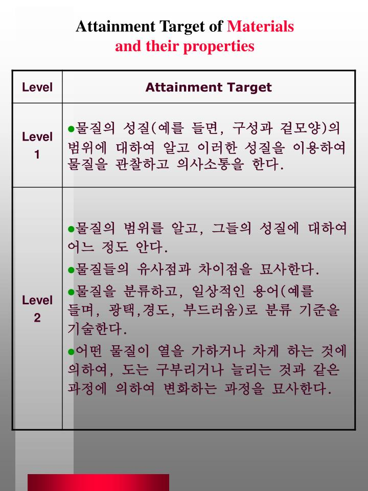 Attainment Target of