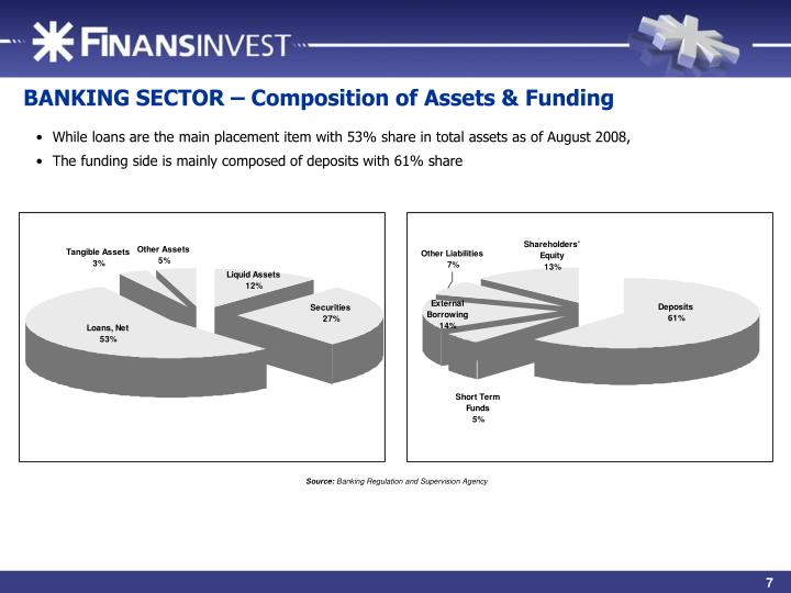 BANKING SECTOR – Composition of Assets & Funding
