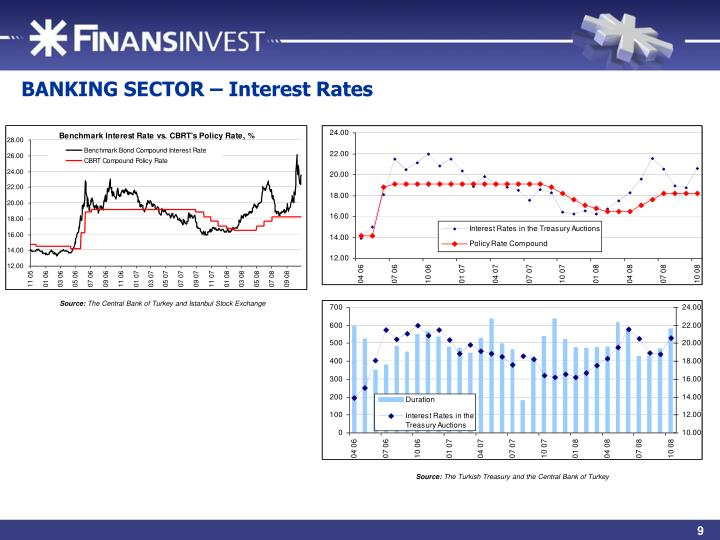 BANKING SECTOR – Interest Rates