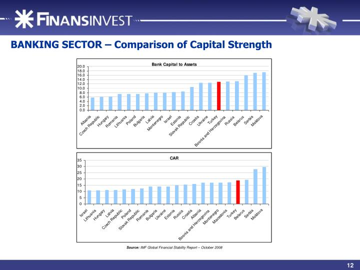 BANKING SECTOR – Comparison of Capital Strength
