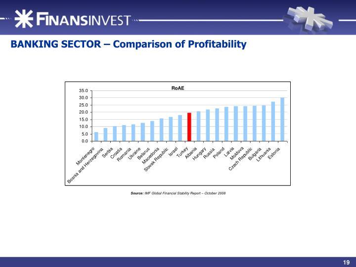 BANKING SECTOR – Comparison of Profitability