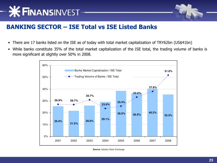 BANKING SECTOR – ISE Total vs ISE Listed Banks