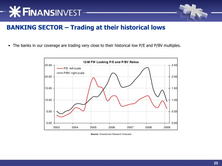 BANKING SECTOR – Trading at their historical lows