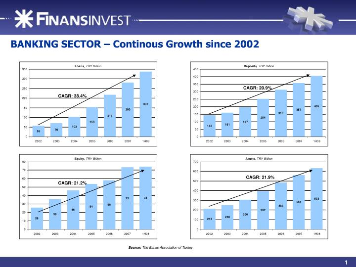 BANKING SECTOR – Continous Growth since 2002