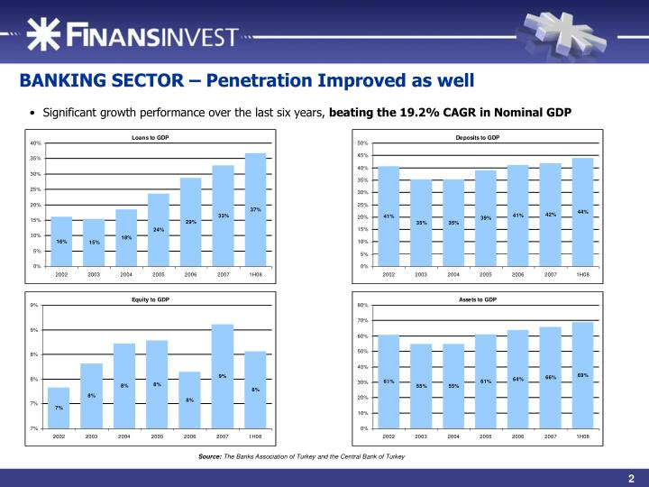 BANKING SECTOR – Penetration Improved as well