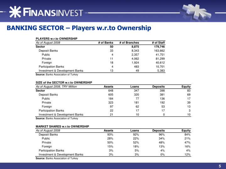 BANKING SECTOR – Players w.r.to Ownership