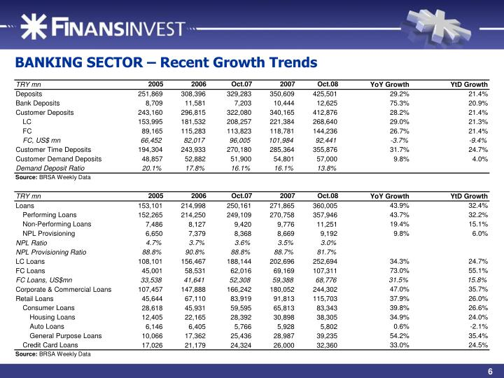 BANKING SECTOR – Recent Growth Trends