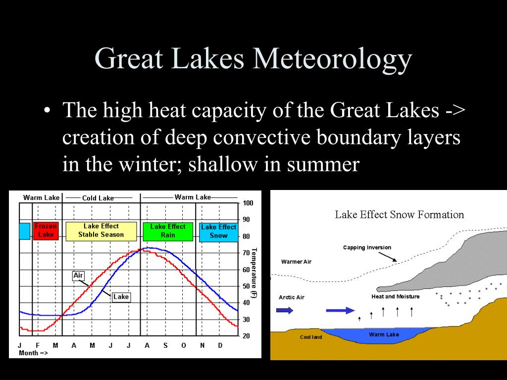Great Lakes Meteorology