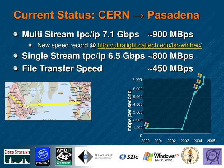 Multi Stream tpc/ip 7.1 Gbps  	~900 MBps