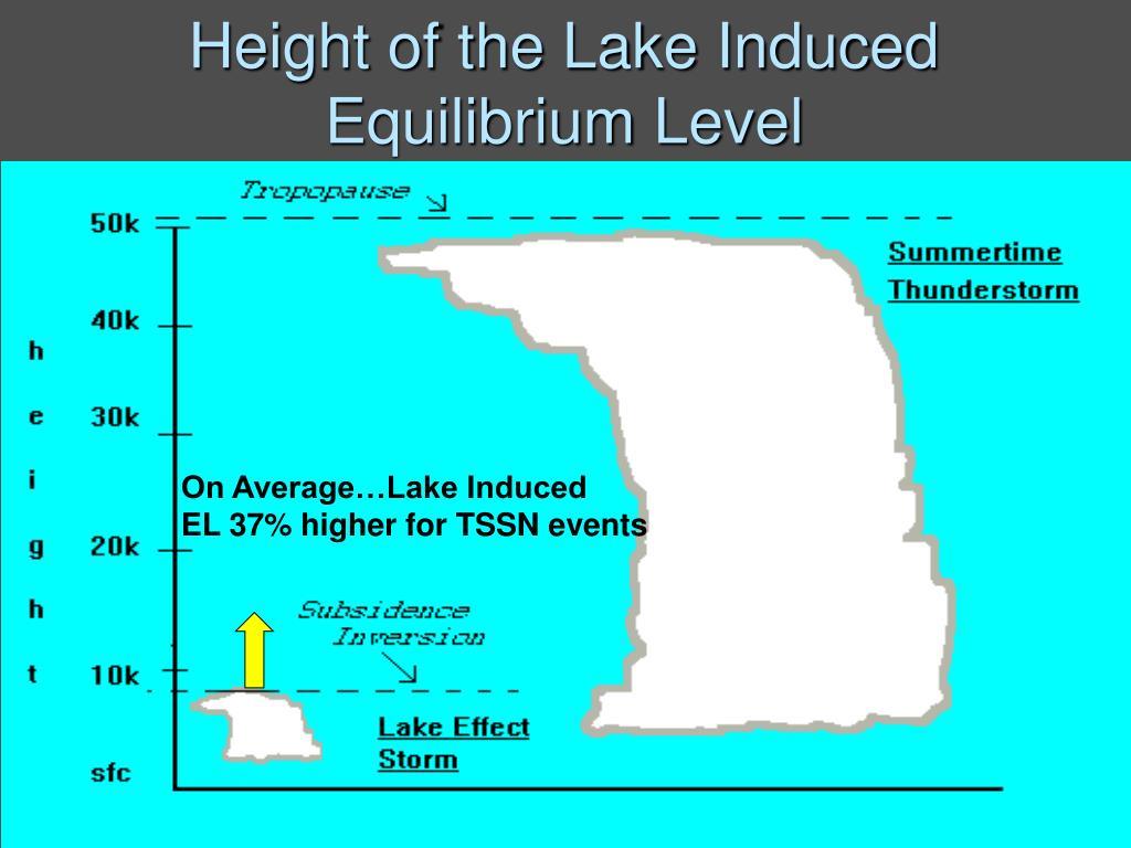 On Average…Lake Induced