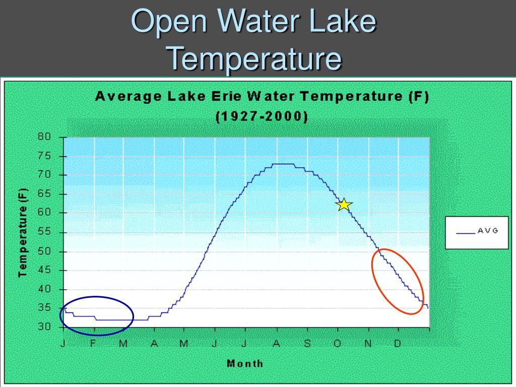 Open Water Lake Temperature