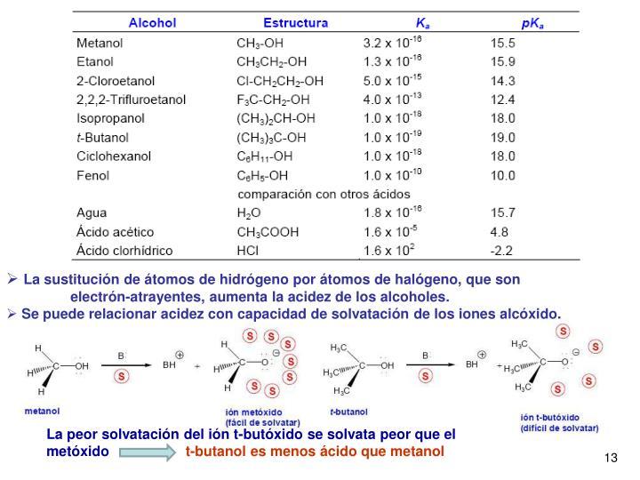 La sustitución de átomos de hidrógeno por átomos de halógeno, que son electrón-atrayentes, aumenta la acidez de los alcoholes.