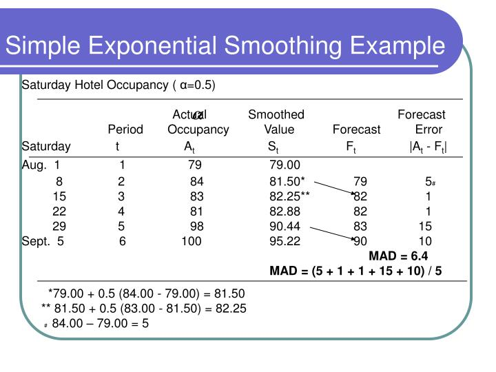 exponential smoothing and actual value