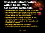 research infrastructure within social work schools departments