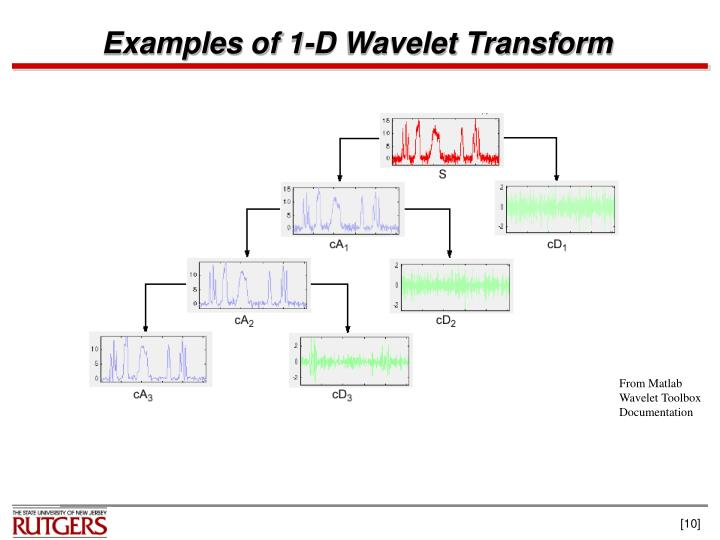 Examples of 1-D Wavelet Transform