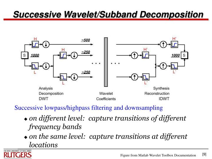 Successive Wavelet/Subband Decomposition