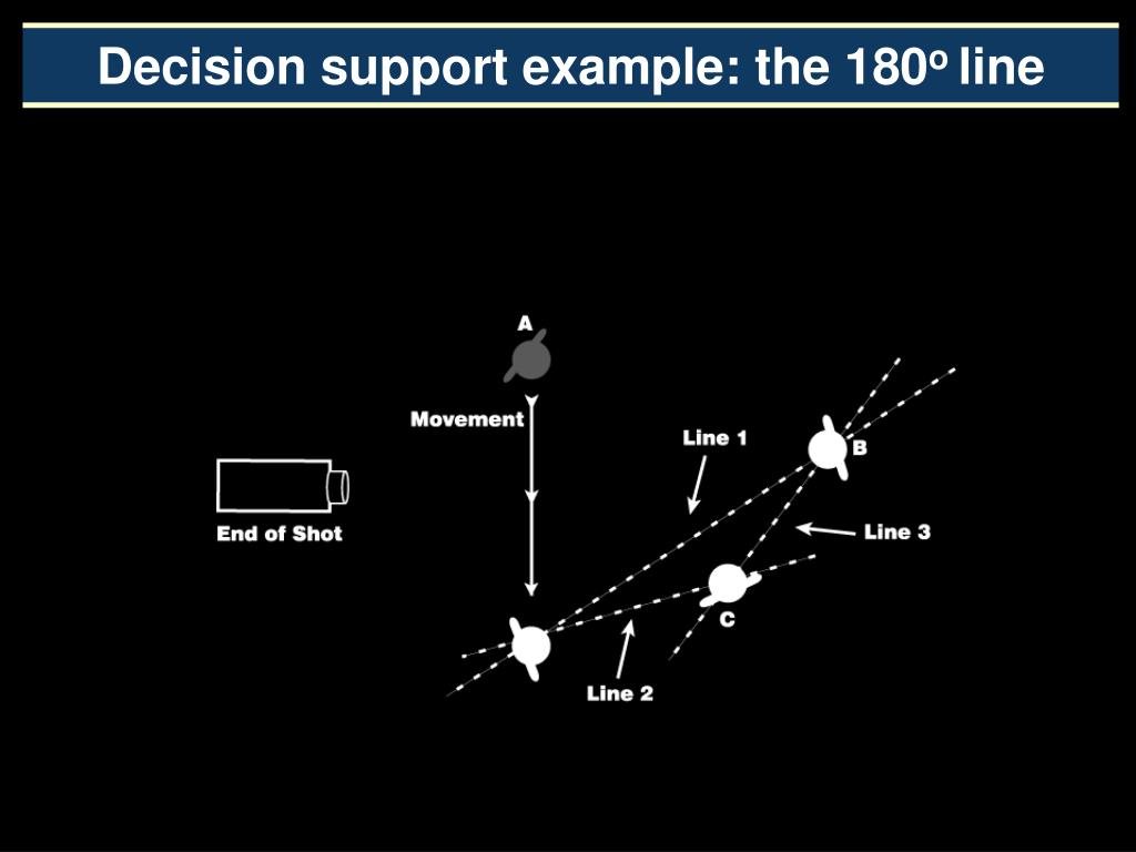 Decision support example: the 180