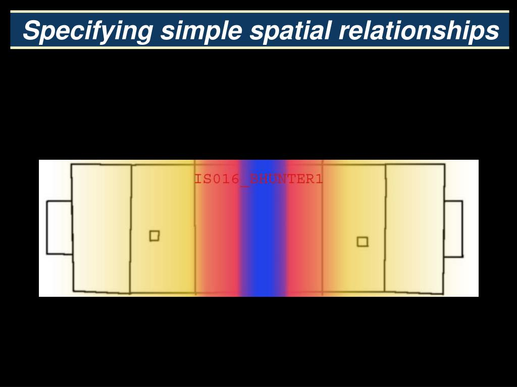 Specifying simple spatial relationships