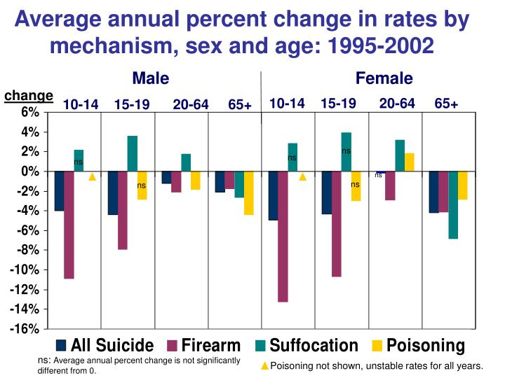 Average annual percent change in rates by mechanism, sex and age: 1995-2002