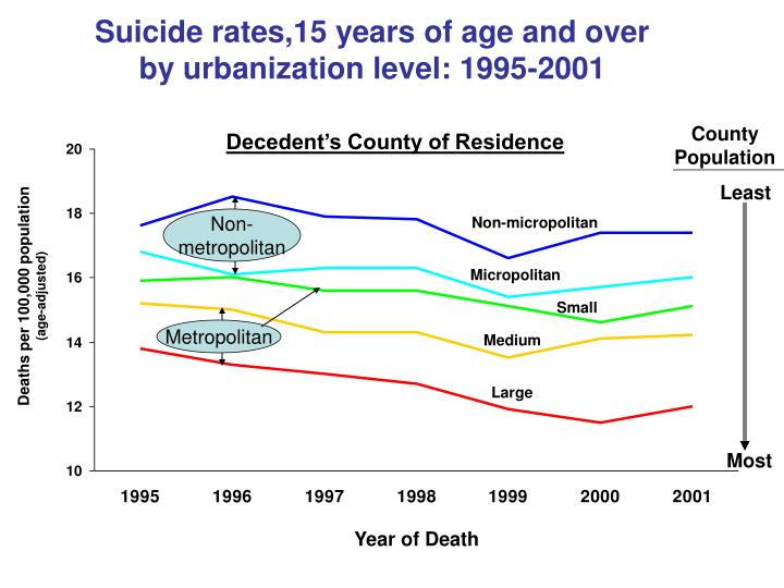 Suicide rates,15 years of age and over