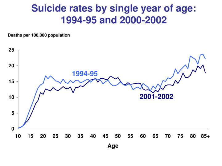 Suicide rates by single year of age: