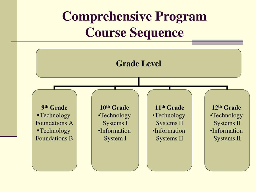 Comprehensive Program