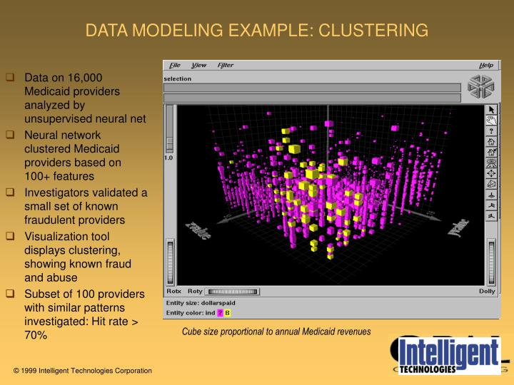 DATA MODELING EXAMPLE: CLUSTERING