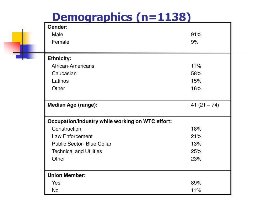 Demographics (n=1138)